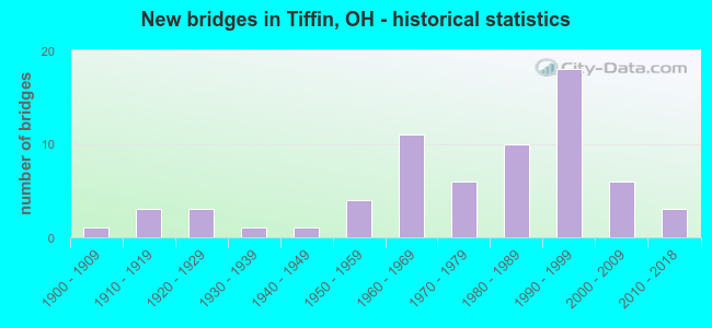 New bridges in Tiffin, OH - historical statistics