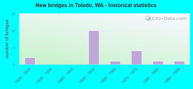 New bridges in Toledo, WA - historical statistics