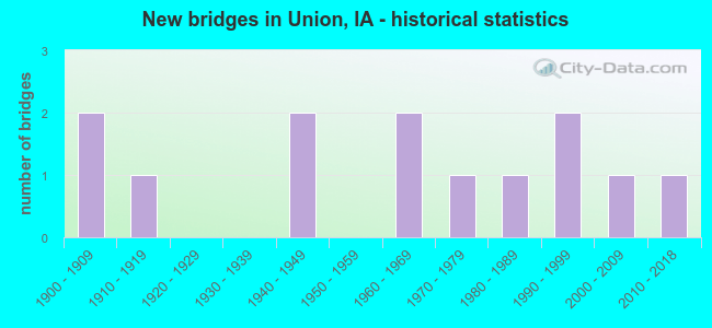 New bridges in Union, IA - historical statistics