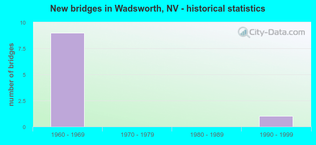 New bridges in Wadsworth, NV - historical statistics