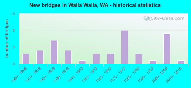 New bridges in Walla Walla, WA - historical statistics