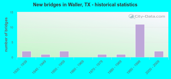 New bridges in Waller, TX - historical statistics