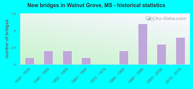 New bridges in Walnut Grove, MS - historical statistics