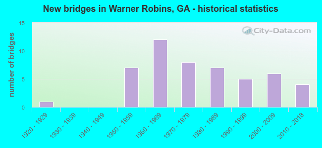 New bridges in Warner Robins, GA - historical statistics