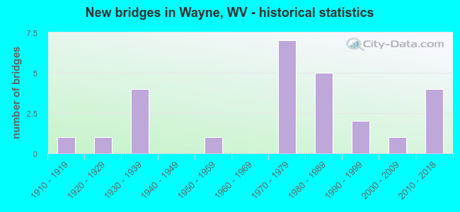New bridges in Wayne, WV - historical statistics