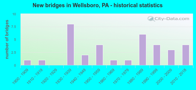 New bridges in Wellsboro, PA - historical statistics