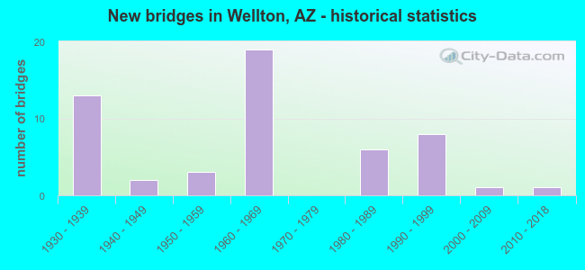 New bridges in Wellton, AZ - historical statistics