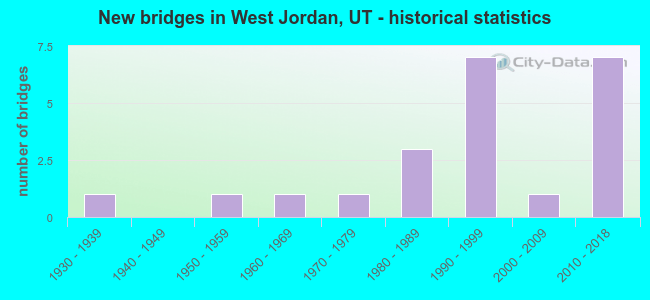 New bridges in West Jordan, UT - historical statistics