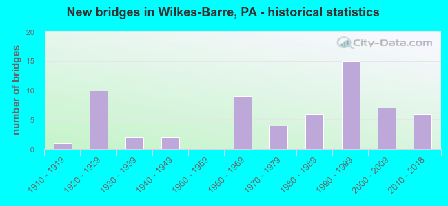 New bridges in Wilkes-Barre, PA - historical statistics