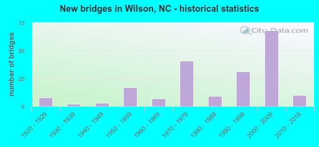 New bridges in Wilson, NC - historical statistics