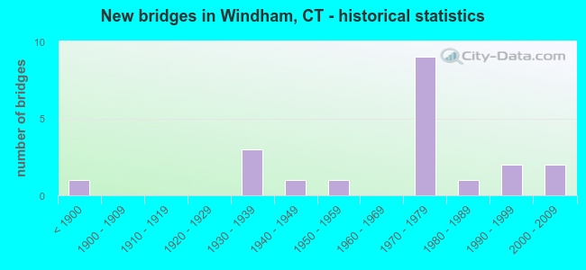 New bridges in Windham, CT - historical statistics