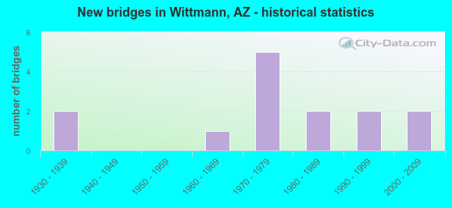New bridges in Wittmann, AZ - historical statistics