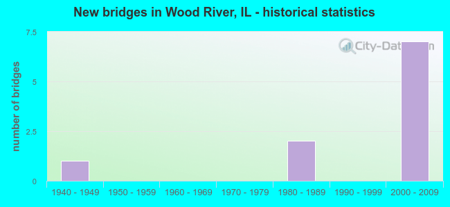 New bridges in Wood River, IL - historical statistics