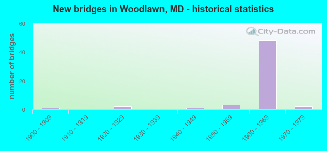 New bridges in Woodlawn, MD - historical statistics