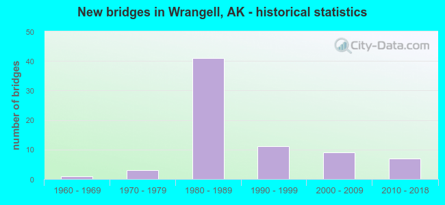 New bridges in Wrangell, AK - historical statistics