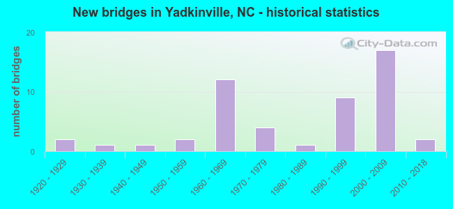 New bridges in Yadkinville, NC - historical statistics