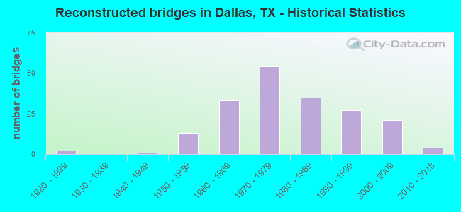 Reconstructed bridges in Dallas, TX - Historical Statistics