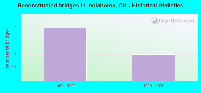 Reconstructed bridges in Indiahoma, OK - Historical Statistics