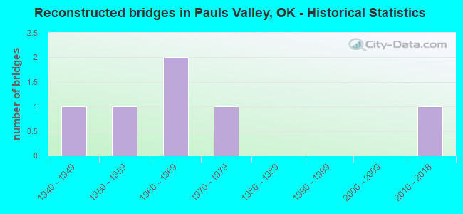 Reconstructed bridges in Pauls Valley, OK - Historical Statistics