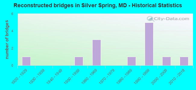 Reconstructed bridges in Silver Spring, MD - Historical Statistics