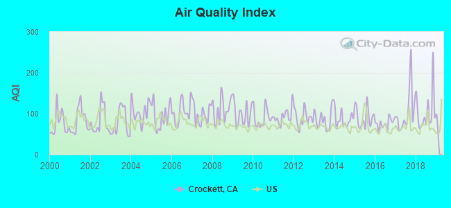 Air Quality Index