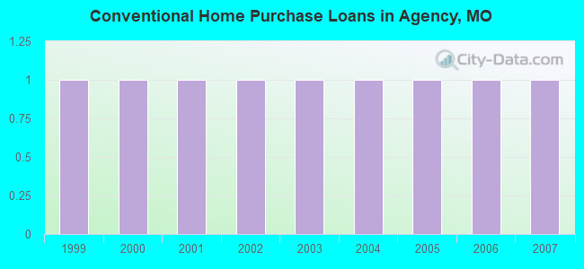 Conventional Home Purchase Loans in Agency, MO