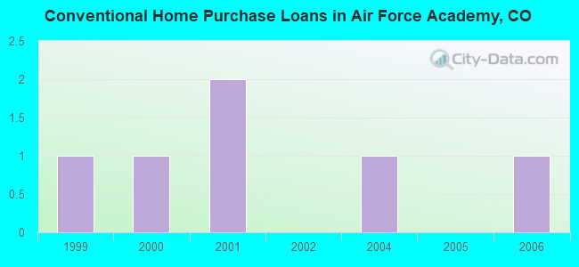 Conventional Home Purchase Loans in Air Force Academy, CO