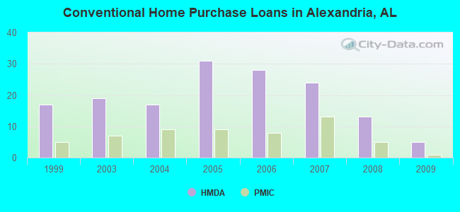 Conventional Home Purchase Loans in Alexandria, AL