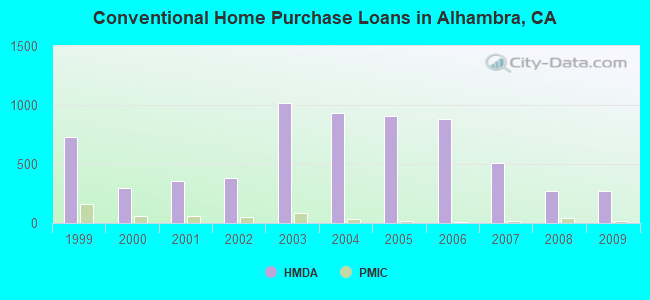 Conventional Home Purchase Loans in Alhambra, CA