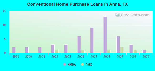 Conventional Home Purchase Loans in Anna, TX
