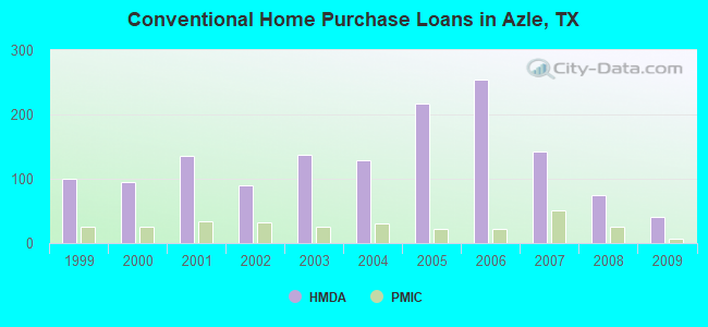 Conventional Home Purchase Loans in Azle, TX