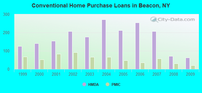 Conventional Home Purchase Loans in Beacon, NY