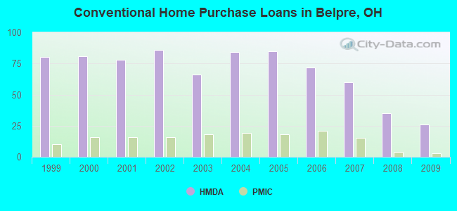 Conventional Home Purchase Loans in Belpre, OH
