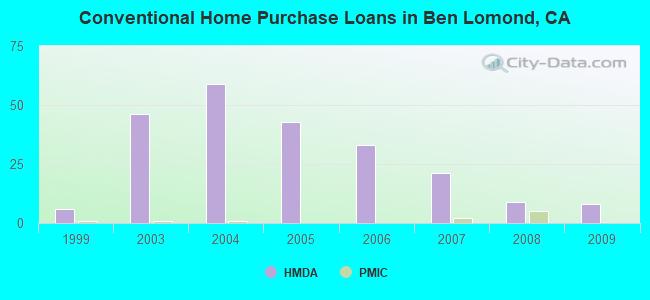 Conventional Home Purchase Loans in Ben Lomond, CA