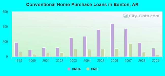 Conventional Home Purchase Loans in Benton, AR