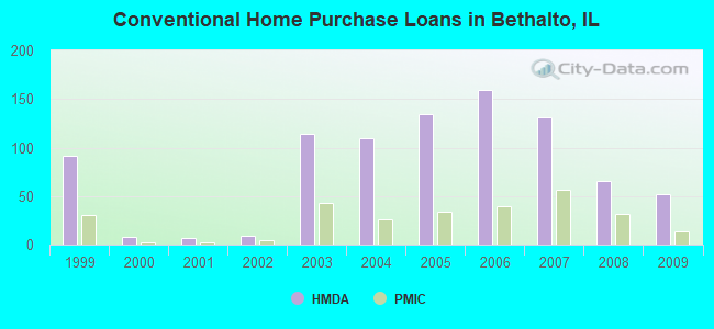 Conventional Home Purchase Loans in Bethalto, IL