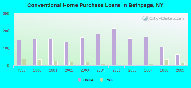 Conventional Home Purchase Loans in Bethpage, NY