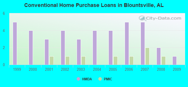 Conventional Home Purchase Loans in Blountsville, AL