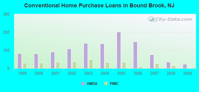 Conventional Home Purchase Loans in Bound Brook, NJ