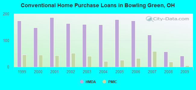 Conventional Home Purchase Loans in Bowling Green, OH