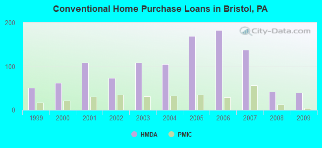 Conventional Home Purchase Loans in Bristol, PA