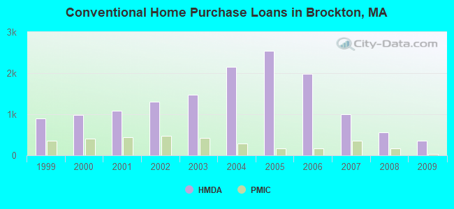 Conventional Home Purchase Loans in Brockton, MA