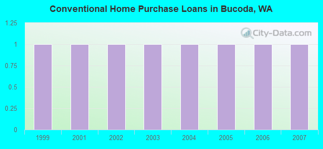 Conventional Home Purchase Loans in Bucoda, WA