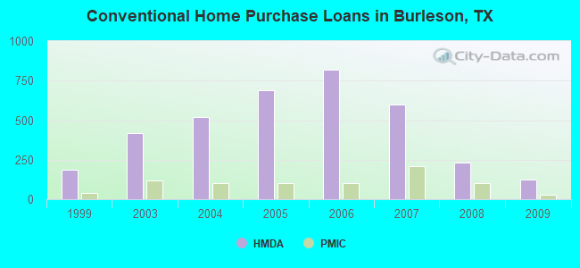 Conventional Home Purchase Loans in Burleson, TX
