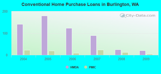 Conventional Home Purchase Loans in Burlington, WA