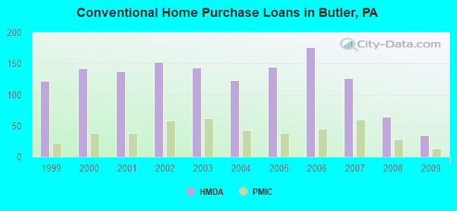 Conventional Home Purchase Loans in Butler, PA