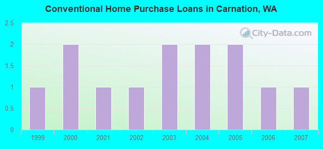 Conventional Home Purchase Loans in Carnation, WA