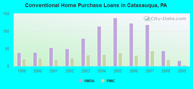 Conventional Home Purchase Loans in Catasauqua, PA