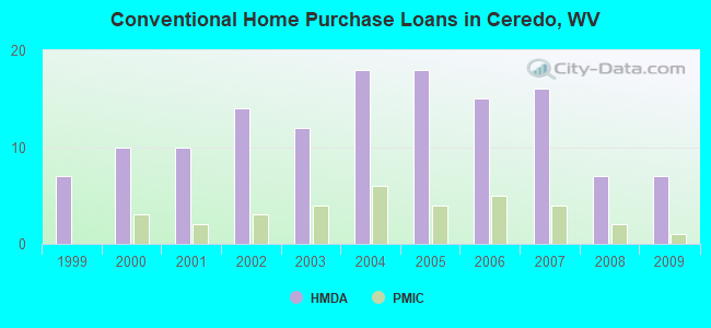 Conventional Home Purchase Loans in Ceredo, WV