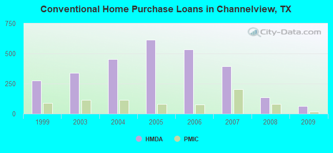 Conventional Home Purchase Loans in Channelview, TX
